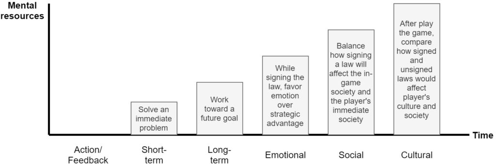 graphic that shows the different levels
